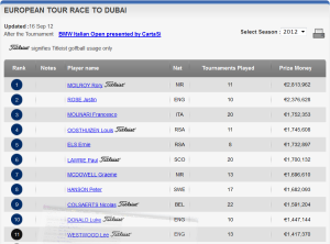 Race to Dubai - End September 2012 Rankings