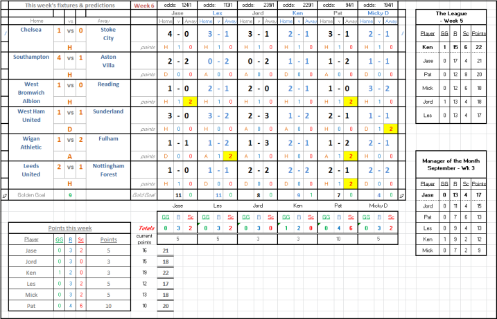Results Week 6