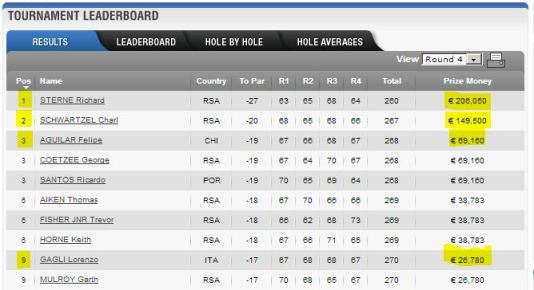 joburg open leaderboard final