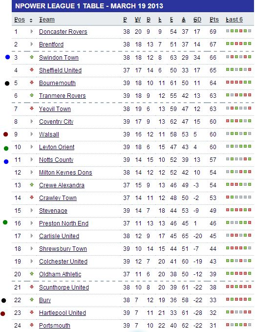 League 1 - 19th March 2013