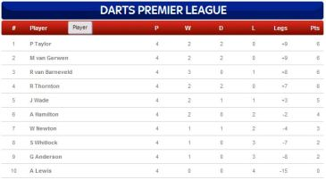 PDC Premier League Table Week 4